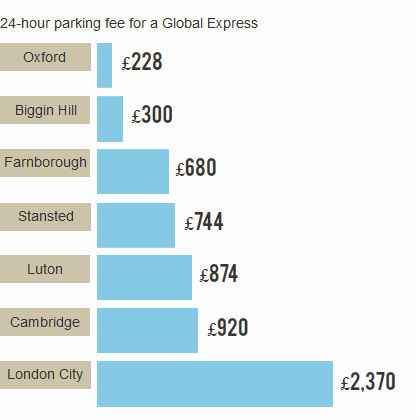 London airports parking fees