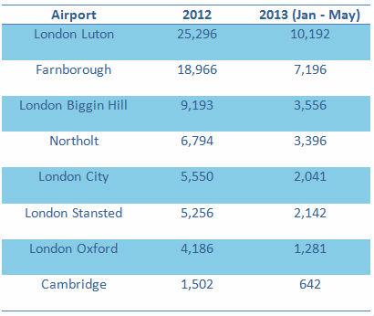 London business jet movements