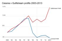 Market analysis: Cessna vs Gulfstream