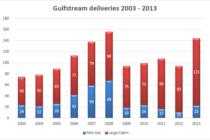 Market analysis: 10 years of Gulfstream deliveries