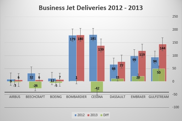 2013 saw a modest rise in business jet deliveries