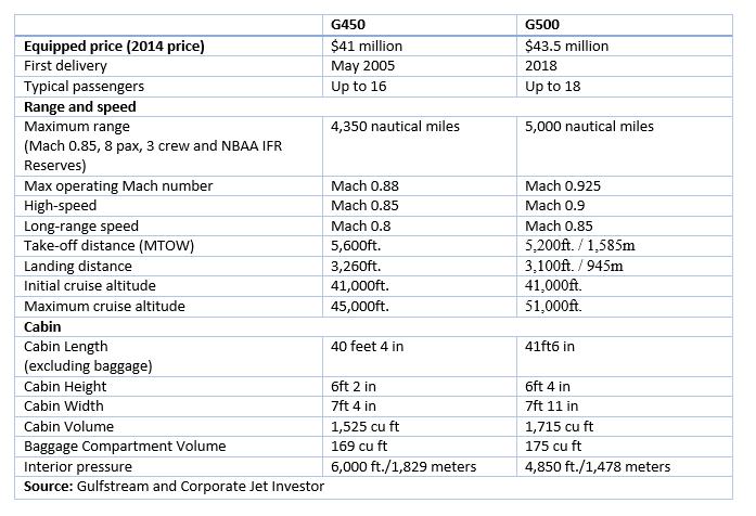 Aircraft Comparison: Gulfstream G500 versus Gulfstream ...