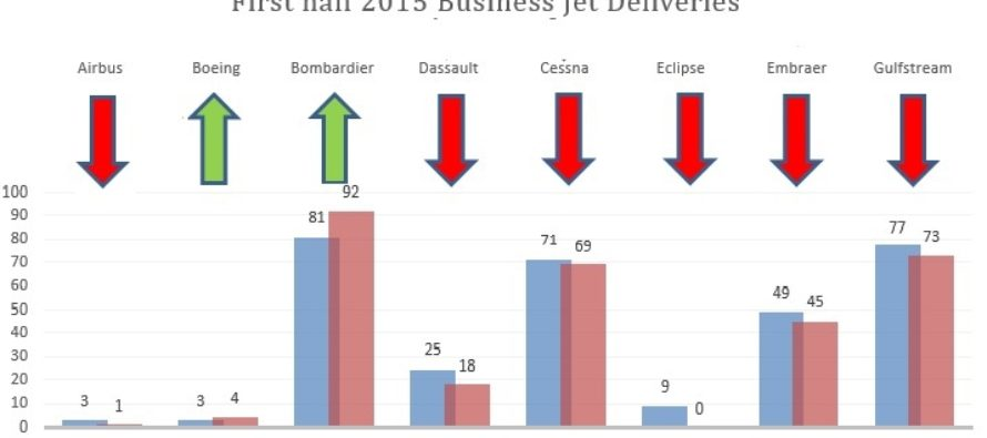 First half business jet deliveries down four percent