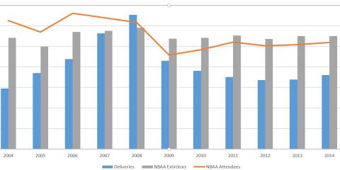 NBAA Attendance 2004-2015