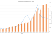 Business Aviation and World Trade